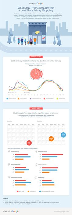 Black Friday Foot Traffic: Where We're Doing Our Holiday Shopping [INFOGRAPHIC]
