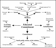 Educated Commitment Map #NLP
