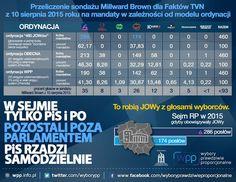 Przeliczenie sondażu Millward Brown dla Faktów TVN z 10 sierpnia 2015 roku na mandaty w zależności od modelu ordynacji.
