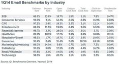 Email Marketing - Marketing Email Benchmarks: Open Rates, CTRs, Device Trends : MarketingProfs Article