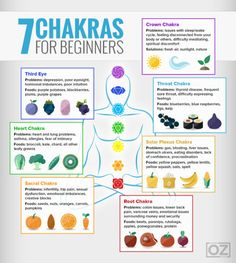 Reiki - Chakras infographic and matching colored foods to balance the energies. More - Amazing Secret Discovered by Middle-Aged Construction Worker Releases Healing Energy Through The Palm of His Hands. Cures Diseases and Ailments Just By Touching Them. Chakra Sacral, Chakras Reiki, Les Chakras, Chakra Healing, Chakra Cleanse, Throat Chakra, Was Ist Reiki, Chakra For Beginners, Healing Crystals