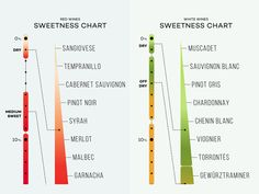 Wines Listed from Dry to Sweet (Charts) is part of Wines Listed From Dry To Sweet Charts Wine Folly - Did you know The average wine taster can't detect sweetness levels below 1 5 percent Find out more about sweetness in wine Cabernet Sauvignon, Wine Chart, Wine Folly, Chateauneuf Du Pape, Chenin Blanc, Wine Guide, In Vino Veritas, Wine And Beer, Boot Camp