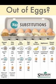 Egg Subsitutions by Vegan Addict (Applesauce Bananas Almond Butter etc.) Egg Subsitutions by Vegan Addict (Applesauce Bananas Almond Butter etc.) Source by abeachgirl Egg Free Recipes, Whole Food Recipes, Vegan Recipes, Cooking Recipes, Cooking Hacks, Cooking Eggs, Eggless Recipes, Cooking Food, Egg Free Desserts