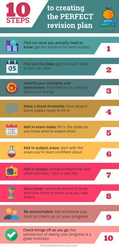 This explains how to plan or create the perfect revision plan to gets outstanding results. Exam Study Tips, Exams Tips, Study Methods, School Study Tips, Study Skills, Study Habits, Study Tips For Students, Revision Plan, Exam Revision
