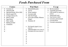 Trim Healthy Mama! Grocery list
