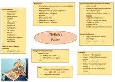 Brainstorm Papier