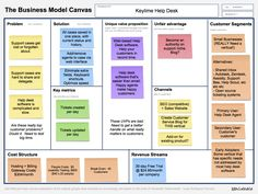 Business plans during planning are useless, don't get me wrong, well researched plans are critical but a Lean Canvas business model must come first . Business Canvas, Business Model Canvas Examples, Business Model Example, Boot Camp, Value Proposition Canvas, Quitting Your Job, Strategic Planning, Financial Planning, Business Planning