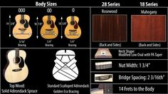 Martin 0, 00, & 000 Guitar Comparison | Elderly Instruments Find Us On Facebook, Instruments, Martin Guitars, Om, Google Search, Musical Instruments, Tools