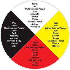 The Aboriginal medicine wheel represents the alignment and continuous interaction of the physical, emotional, mental and spiritual realities. Native American Spirituality, Native American Symbols, Native American Quotes, Native American History, Canadian History, American Indians, Aboriginal Education, Indigenous Education, Aboriginal Culture