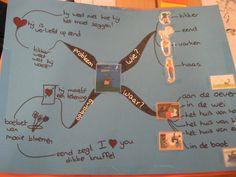 Mindmap: Kikker is verliefd