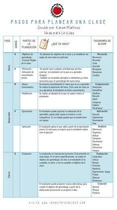 CÓMO PLANIFICAR UNA SESIÓN DE CLASE + PLANTILLA DE APLICACIÓN
