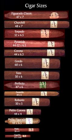 Cigar size Chart - Ring gauge - custom cigar sizes - Cigar shapes