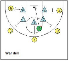 Rebounding war drill - Coach's Clipboard #Basketball Coaching