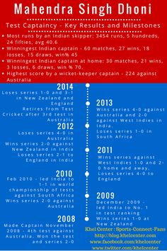 MS Dhoni - Test Captaincy Infographic
