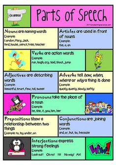 Parts of Speech Card Part Of Speech Noun, Parts Of Speech Activities, Writing Outline, Reported Speech, Teaching Resources, Teaching Writing, Teaching Strategies, Action Words, Learning Goals