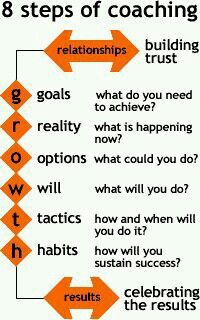 Boswell on Growth coaching model. not just for athletics either. a lot of people could learn from thisGrowth coaching model. not just for athletics either. a lot of people could learn from this Coaching Personal, Life Coaching Tools, Leadership Coaching, Leadership Development, Professional Development, Coaching Quotes, Educational Leadership, Teamwork Quotes, Business Coaching