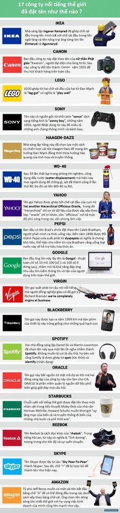 Ý nghĩa tên gọi các công ty nổi tiếng thế giới