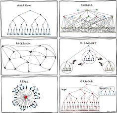 Die Struktur von Amazon, Apple, Facebook, Google, Microsoft & Oracle – in einem Chart