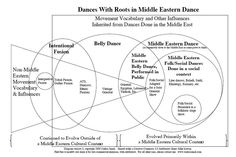 Dance infographic