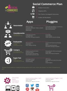 Estrategia Social Commerce: La Venta SocialServicios de Consultoría Social Commerce Apps, Weather, Ideas, Socialism, Encouragement, Social Networks, App, Weather Crafts, Thoughts