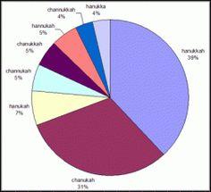 Percentage of Chanukah spellings