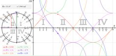 Touch Trigonometry visualization for trig functions in both radians and degrees. Love this for relating the graphs to the unit circle! Math Help, Fun Math, Math Activities, Maths, Teaching Geometry, Teaching Math, Math Teacher, Math Classroom, Teacher Resources