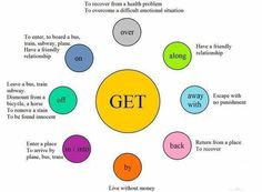 How to use the verb get