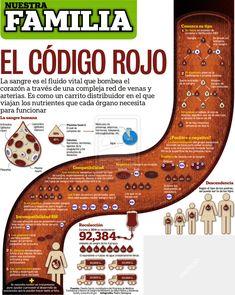 Infografia de Sangre