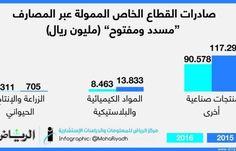 أخبار الإقتصاد السعودي : 99 مليار ريال تمويل البنوك لصادرات القطاع الخاص.. بانخفاض 32 مليارا في 2016 - #فقدت صادرات القطاع الخاص السعودي من قيمتها الممولة عبر المصارف المحلية العاملة في النظام البنكي السعودي أكثر من 32 مليار ريال في عام 2016 (مسددة ومفتوحة) لتبلغ مستويات الـ99.352 مليار ريال في 2016 مسجلة تراجعا سنويا تقدر نسبته بـ24.6 في المئة تقريبا مقارنة بمستوياتها التي كانت تسجلها عند 131.833 مليار ريال خلال العام 2015. ويعزى التراجع بالمقام الأول إلى انخفاض القيمة الممولة لصادرات قطاع…