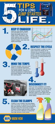 5 Tips for a Long Jump Starter Life [Infographic] http://knowhow.napaonline.com/5-tips-long-jump-starter-life-infographic/?utm_campaign=coscheduleutm_source=pinterestutm_medium=NAPA%20KNOW%20HOW%20(Maintenance)utm_content=5%20Tips%20for%20a%20Long%20Jump%20Starter%20Life%20%5BInfographic%5D #batteries #napaknowhow #starters #jumpstarter #cars #trucks