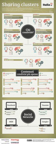 Sharing clusters - Chi e che cosa condivide in Italia [infografica] Internet Marketing Agency, Seo Marketing, Content Marketing, Social Media Marketing, Digital Marketing, Social Media Tips, Social Networks, Media Influence, Web 2.0