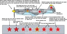 Guide to Soviet Aircraft Camouflage of WWII.