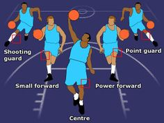 There are five main positions on the court.  It is every player's responsibility to try and stop the opposition from scoring.  And every...