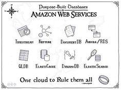 Jerry Hargrove - Cloud Diagrams & Notes Cloud Diagram, Software Design Patterns, Enterprise Architecture, Cloud Infrastructure, Deep Learning, Cloud Computing, Web Application, Data Science, Big Data