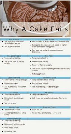 Why a cake fails