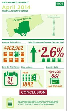 Toronto Real Estate Sales Infographics June 2014 This just in! Toronto Real Estate Sales Statistics broken down into visually stimulating and easy to read Infographics. Property Real Estate, Real Estate Tips, Real Estate Sales, Real Estate Investing, Marketing Plan, Real Estate Marketing, Business Marketing, Toronto Condo, Price Increase