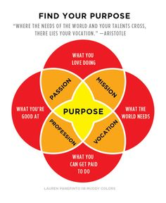 I've read that instead of thinking of finding your purpose, think of finding out what is important to you and then do it.