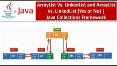 Java Tutorial, Bar Chart, Coding, Bar Graphs, Programming