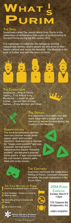 What is Purim Infographic