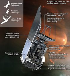 The billion-euro Herschel observatory has run out of the liquid helium needed to keep its instruments and detectors at their ultra-low functioning temperature.    This equipment has now warmed, meaning the telescope cannot see the sky.    Herschel, which was sensitive to far-infrared and sub-millimetre light, was launched in 2009 to study the birth of stars and the evolution of galaxies.    Its 3.5m mirror and three state-of-the-art instruments made it the most powerful observatory of its…