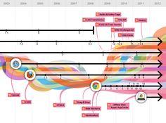 Infografía Interactiva Sobre La Evolución De Los Navegadores Y La Web | David Austria