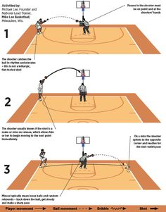 """Use the Drill"""" to sharpen team shooting Basketball Drills For Kids, Basketball Shooting Drills, Basketball Academy, Team Usa Basketball, Basketball Workouts, Basketball Quotes, Basketball Uniforms, Basketball Sneakers, Basketball Court"""