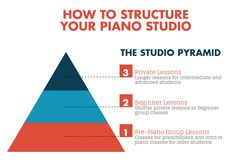 How to structure your piano studio