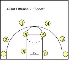4-out 1-in motion offense set - possible locations for players - Coach's Clipboard #Basketball Coaching