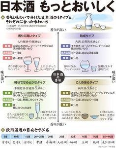 日本酒、もっとおいしく 味や香り、料理に合わせて