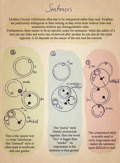 Basics to Modern Circular Gallifreyan (more at the site - so stinking cool!)