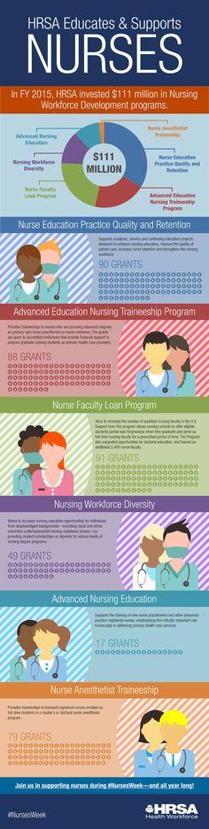Advanced Nursing, National Nurses Week, Nursing Programs, Investing, Education, Wedding Ring, Teaching, Training, Educational Illustrations