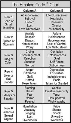 The Emotion Code Chart. Use this to easily narrow down a Trapped Emotion you can release! #theemotioncode