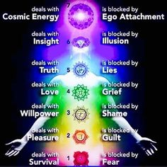 The 7 chakras and their shadow sides. www.soulrecoveryandalusia.com