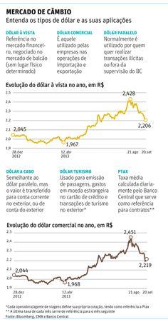 Entenda as diferenças dos vários tipos de dólar - GalileoTur